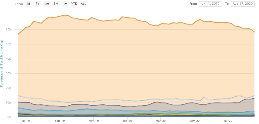 Bitcoin Dominance. Source: CoinMarketCap