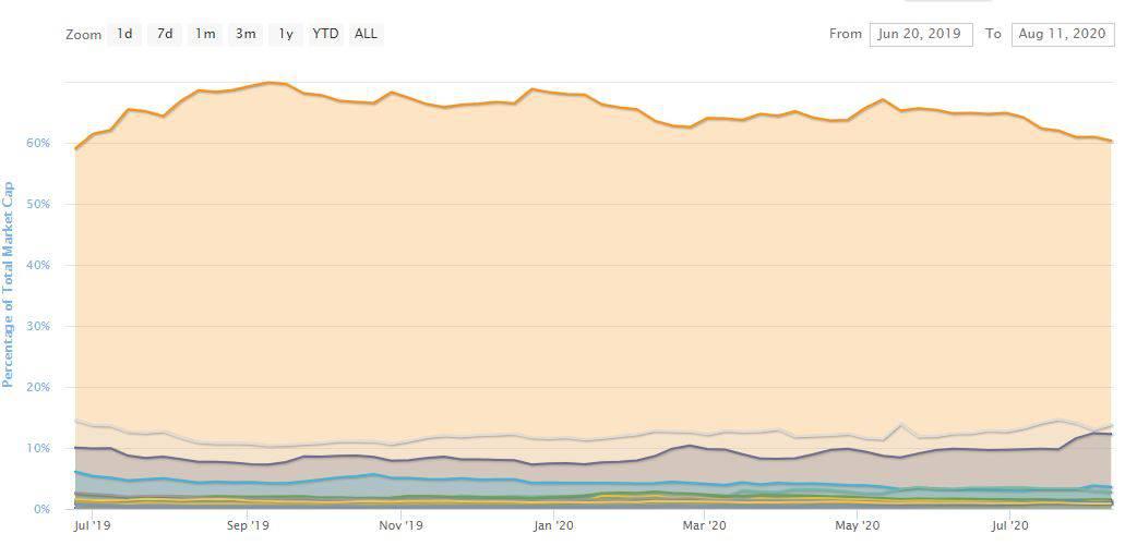 Bitcoin Dominance Since June 2019. Source: CoinMarketCap