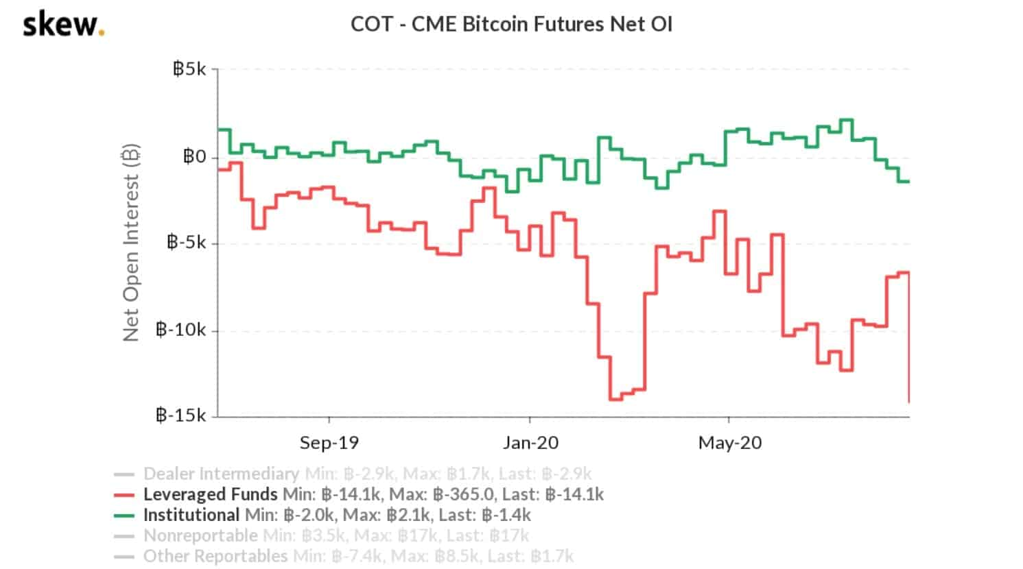Bitcoin CME Shorts At All-Time High: Institutional Investors Know Something Or Short Squeeze Coming?