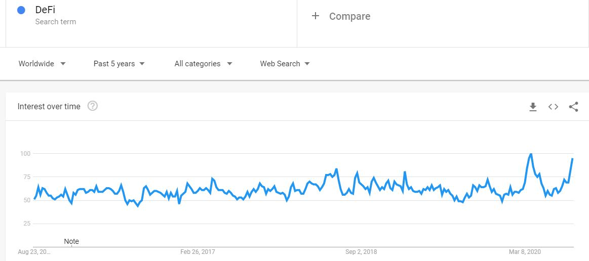 DeFi Google Searches. Source: Google Trends