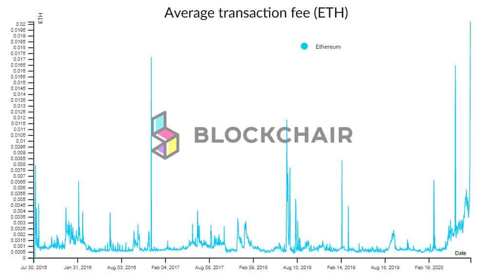 Ethereum Average Fee. Source: Blockchair