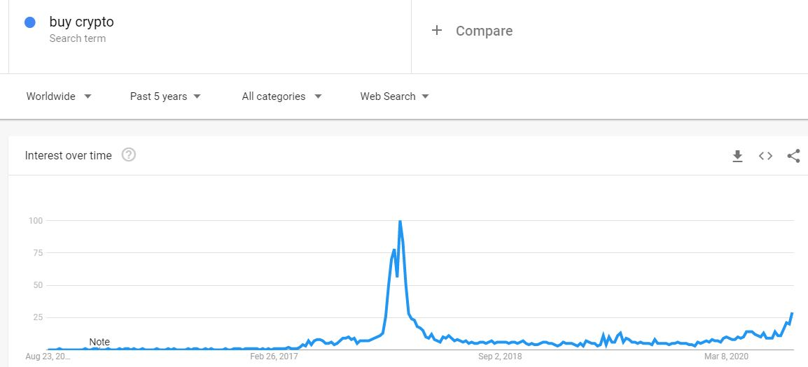 Buy Crypto Google Searches. Source: Google Trends