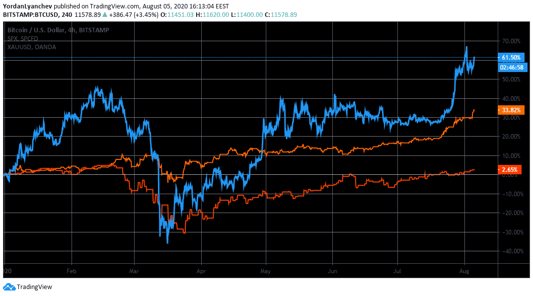 Bitcoin Vs Gold Vs S&P 500 2020. Source: TradingView