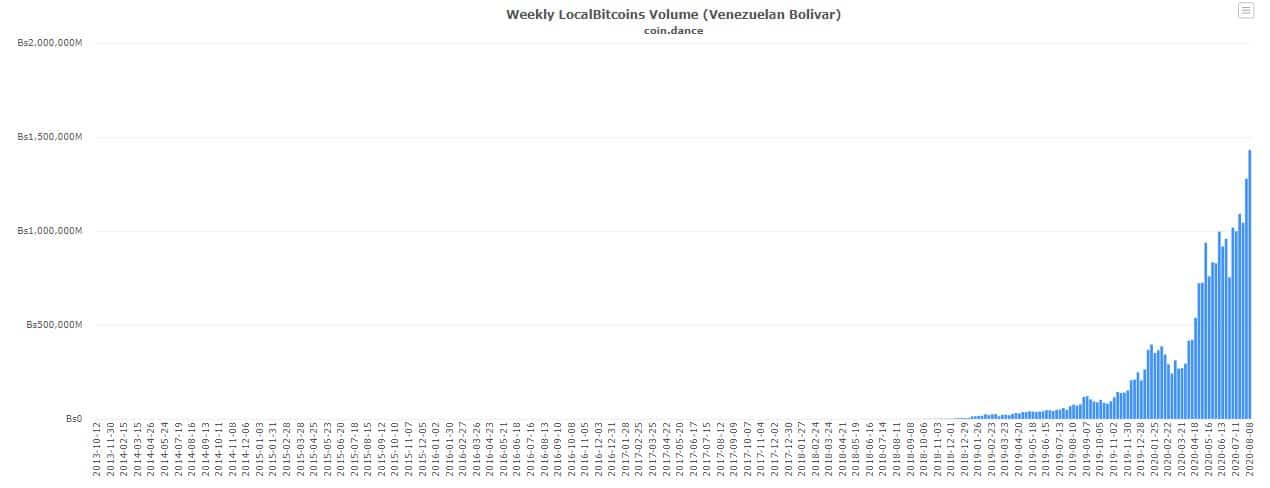 Bitcoin P2P Trading Volume In Venezuela. Source: coin.dance