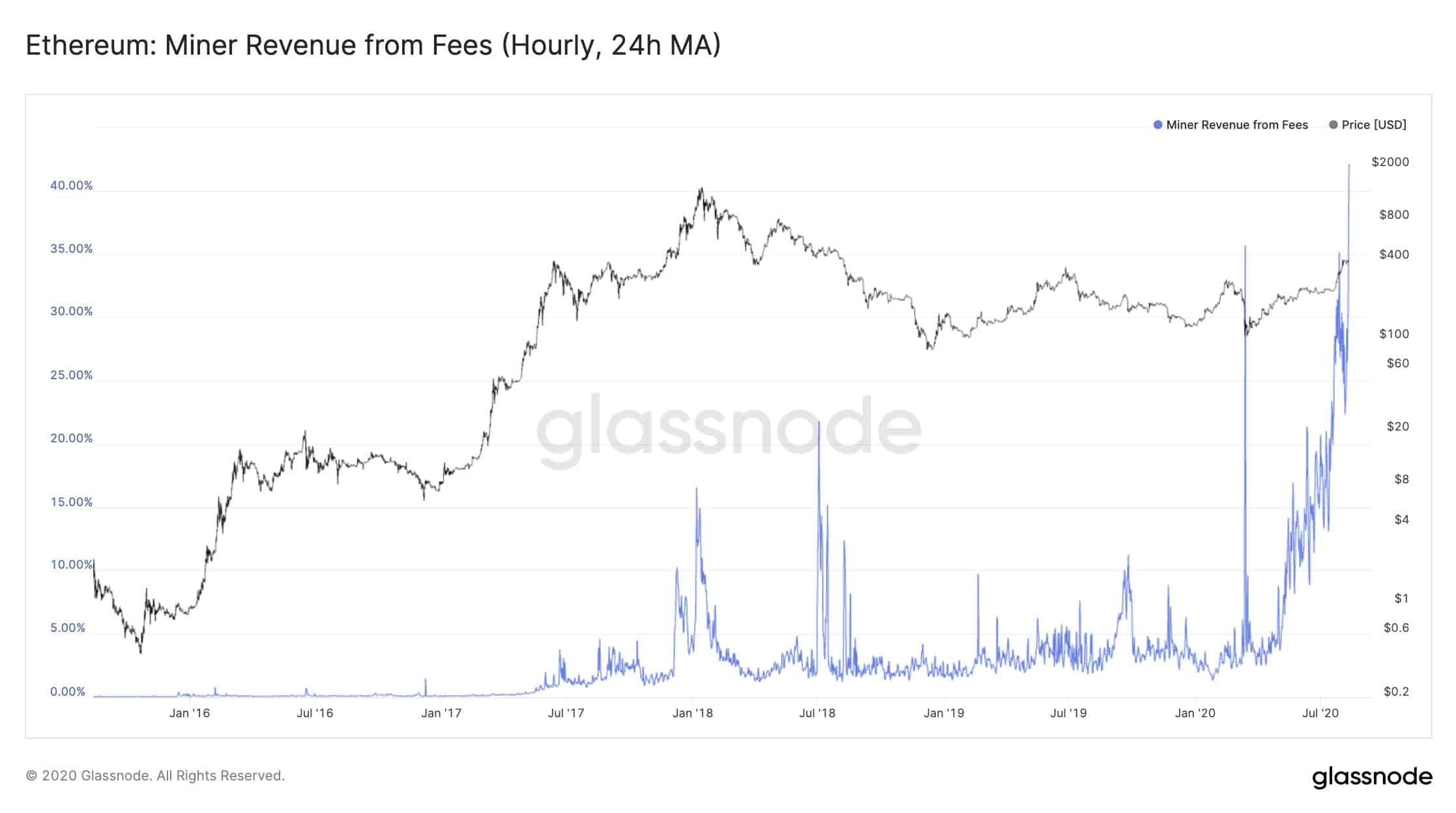 Ethereum Miner Revenue: Source: Glassnode