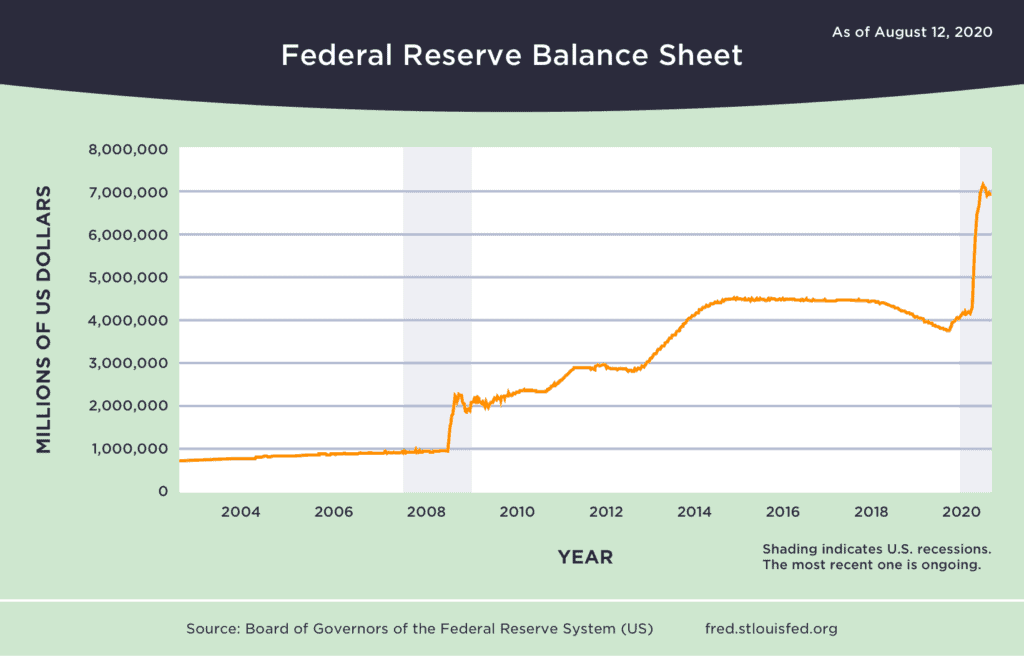 US Fed Balance Sheet. Source: fred.stlouisfed.org