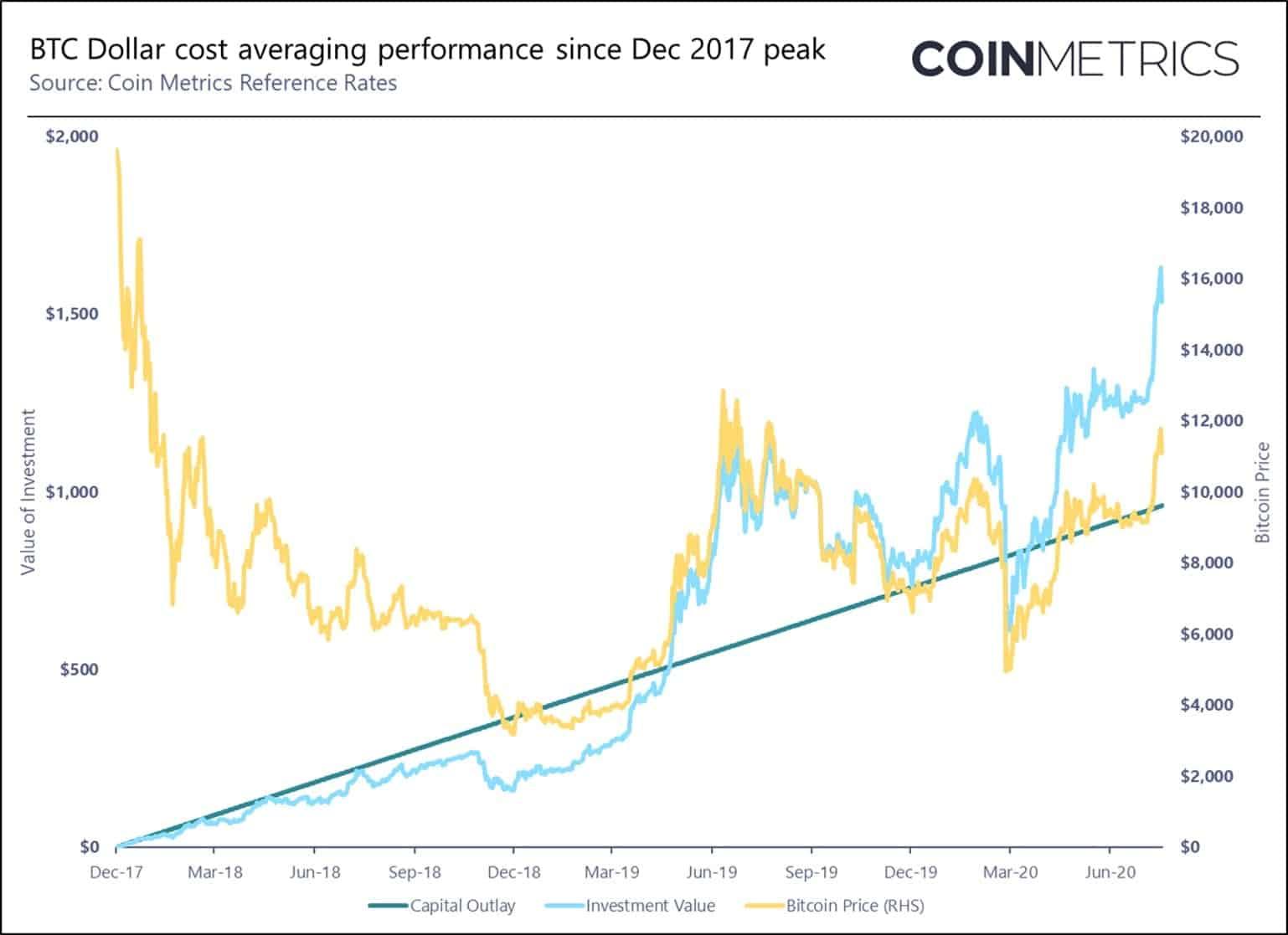 Bitcoin DCA Performance Since 2017. Source: Coinmetrics