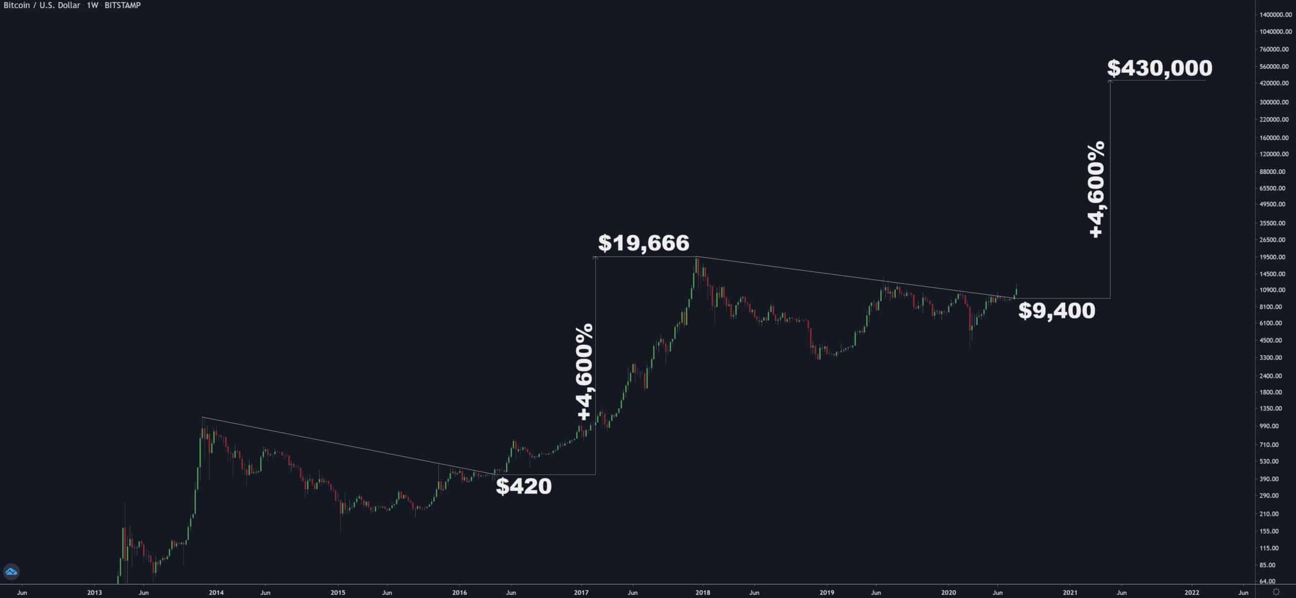 Bitcoin Price Cycles. Source: TradingView