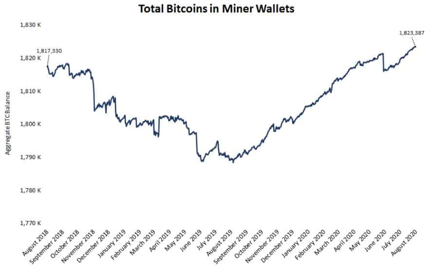 Bitcoin Miners Addresses HODL. Source: Glassnode