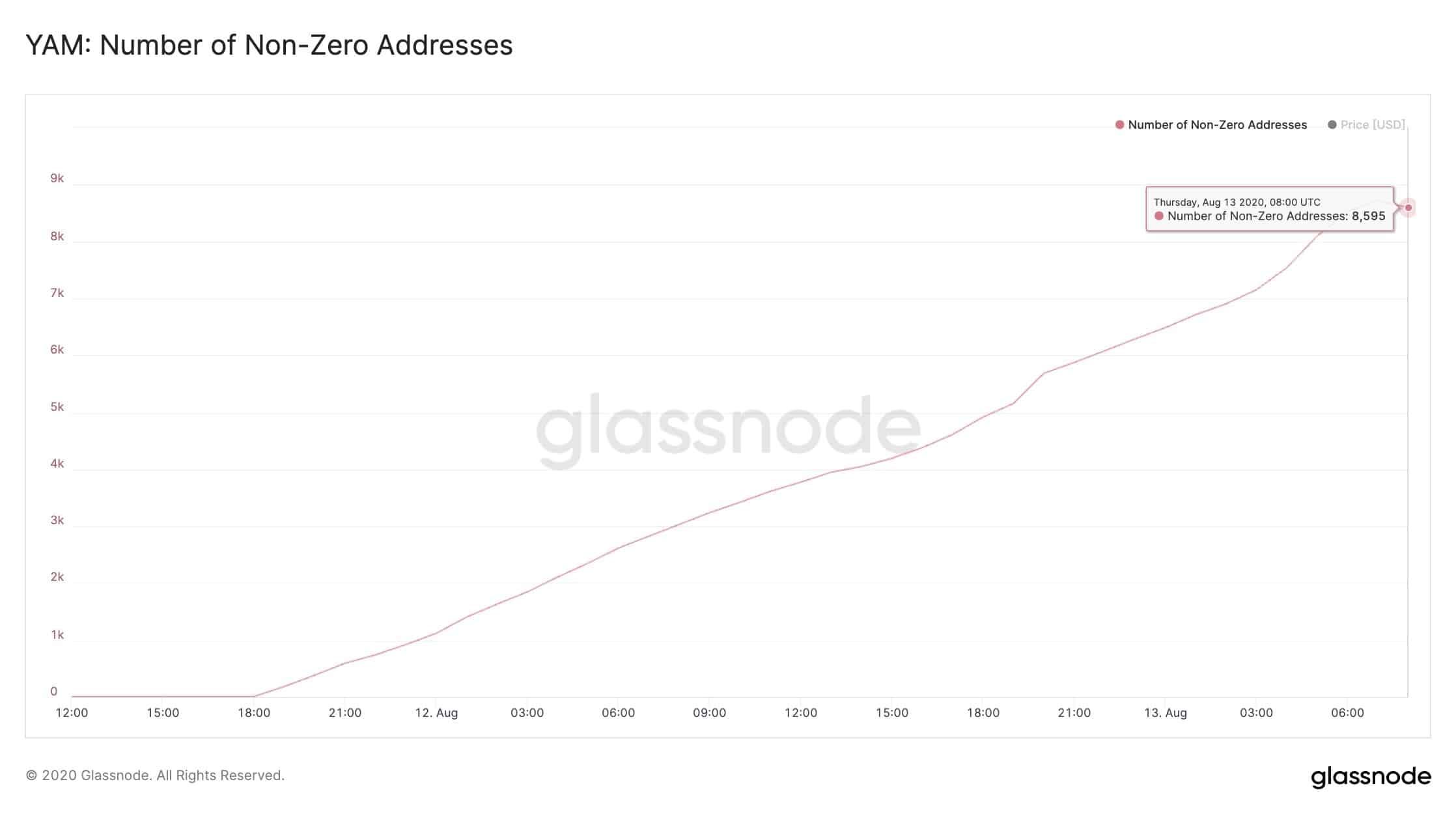 YAM Non-zero Addresses. Source: Glassnode