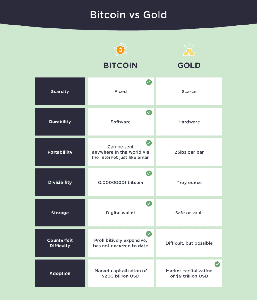 Bitcoin Vs. Gold Qualities. Source: WinklevossCapital