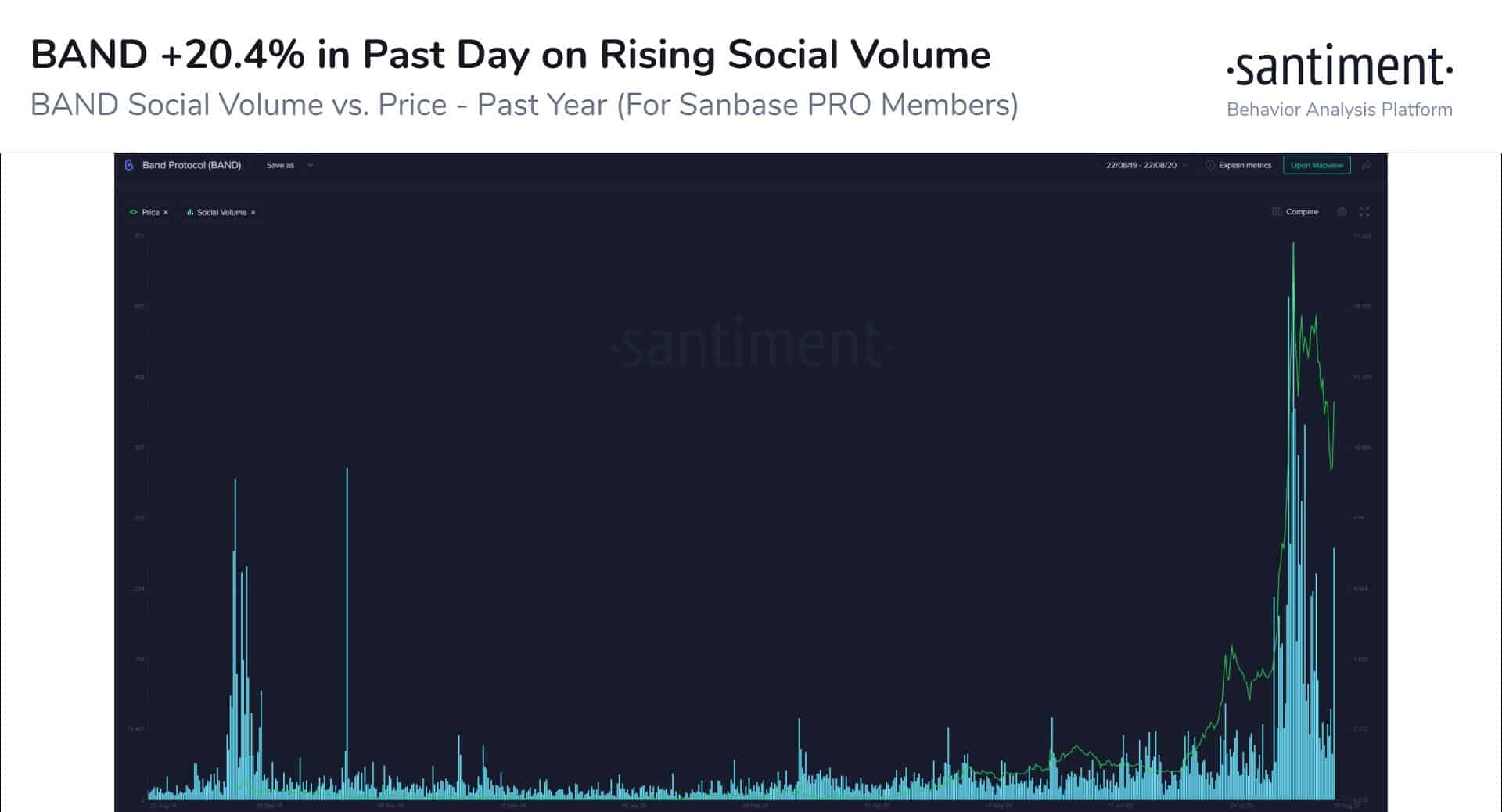Band Protocol Social Volume/Price Action. Source: Santiment