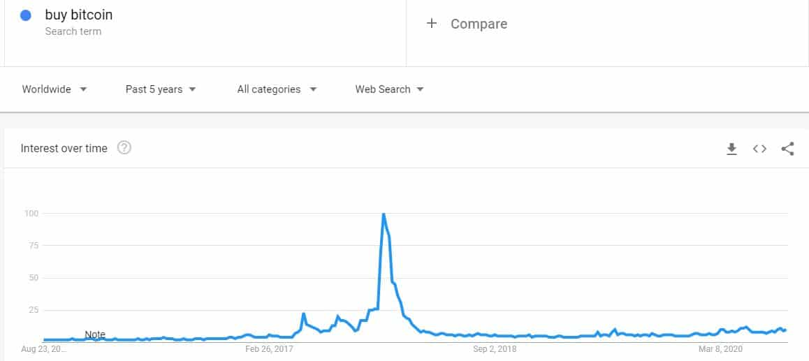 5-Year Buy Bitcoin Google Searches. Source: Google Trends