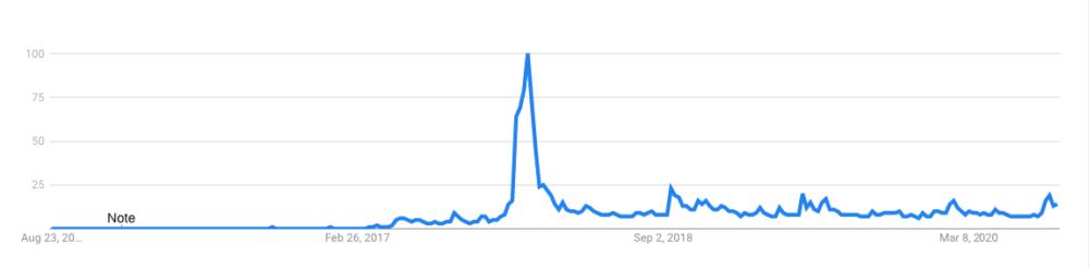 XRP google trends data