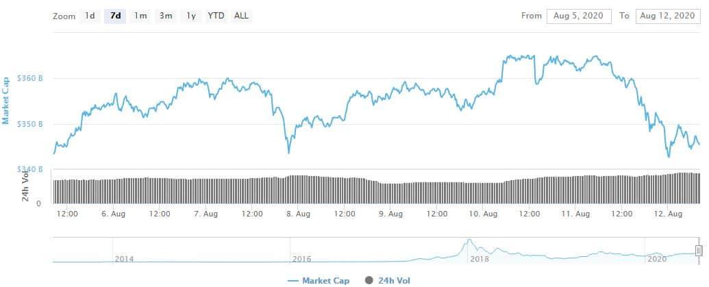 Total Market Cap. Source: CoinMarketCap