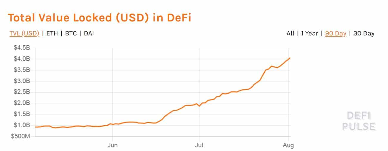Total Value Locked In DeFi. Source: defipulse