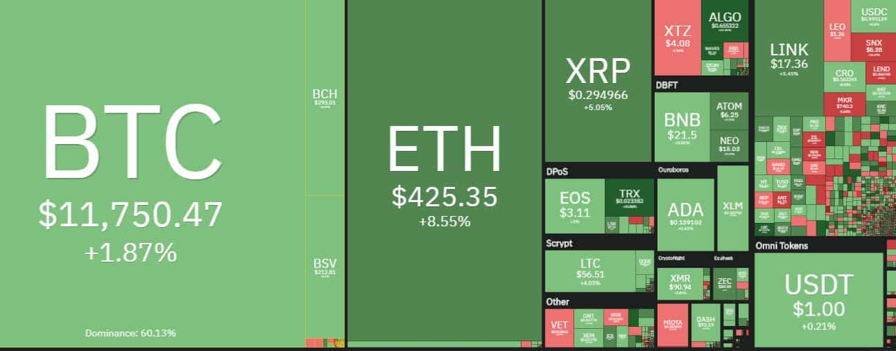 Cryptocurrentcy Market Overview. Source: coin360.com