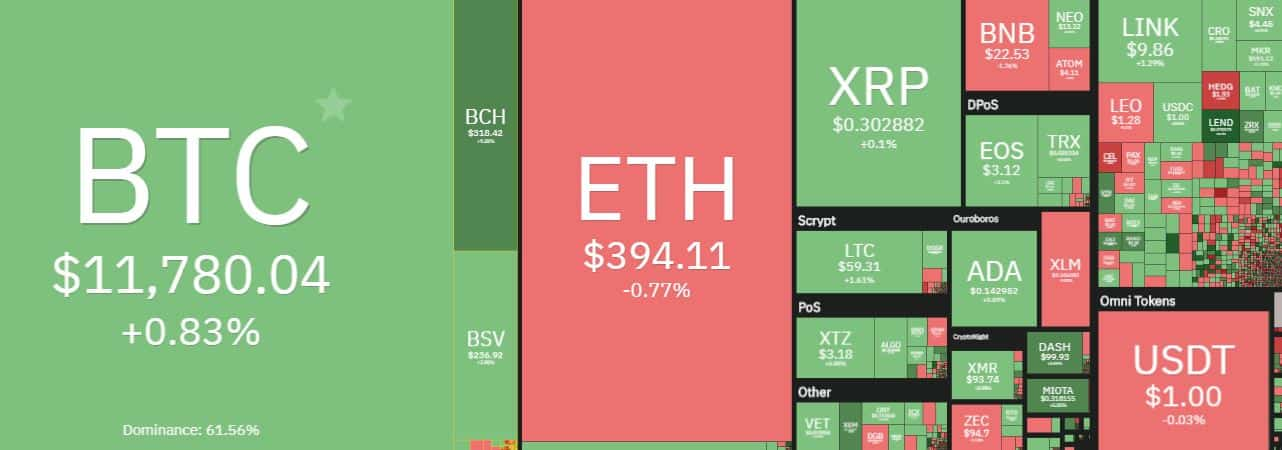 Cryptocurrency Market Overview. Source: coin360.com