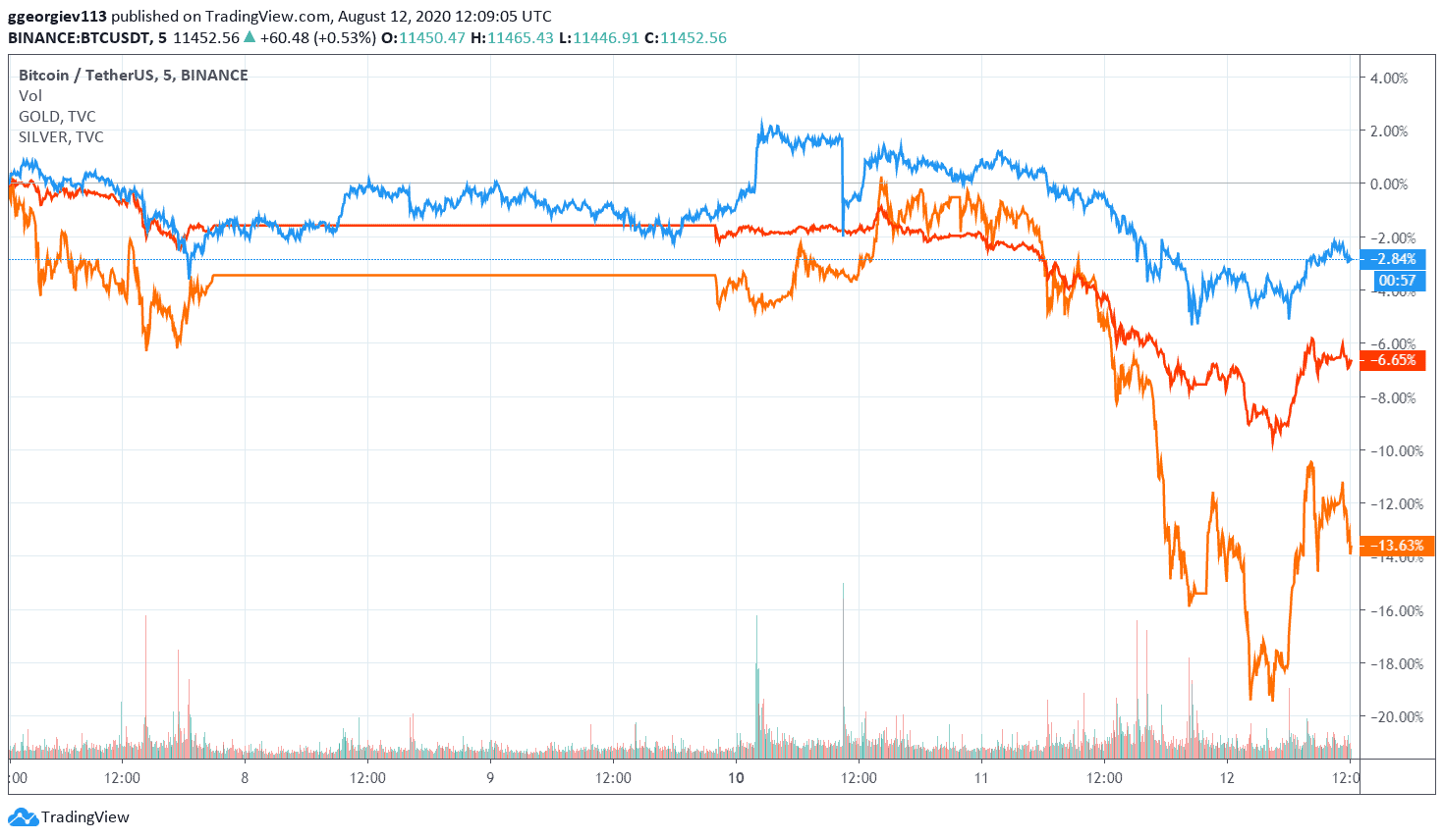 btc_gold_silver_chart