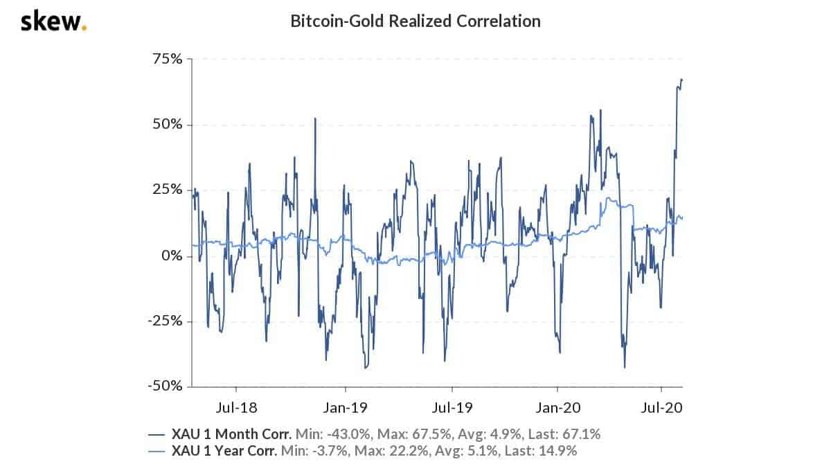 btcgold_realized_correlation