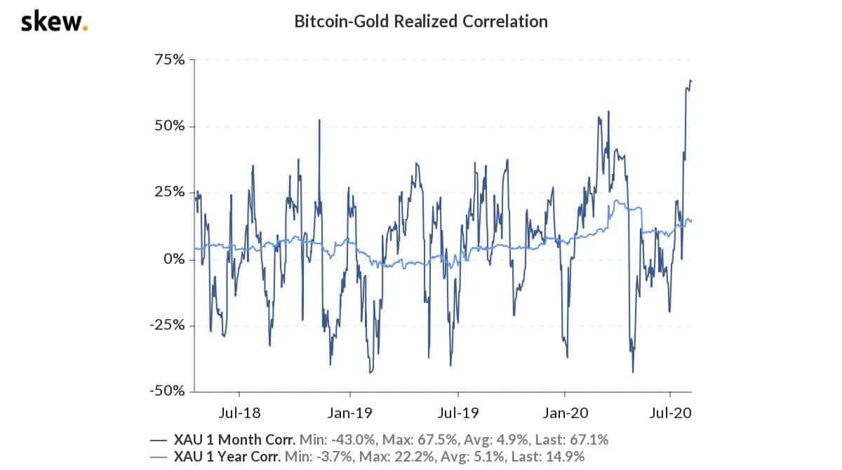 btcgold_realized_correlation