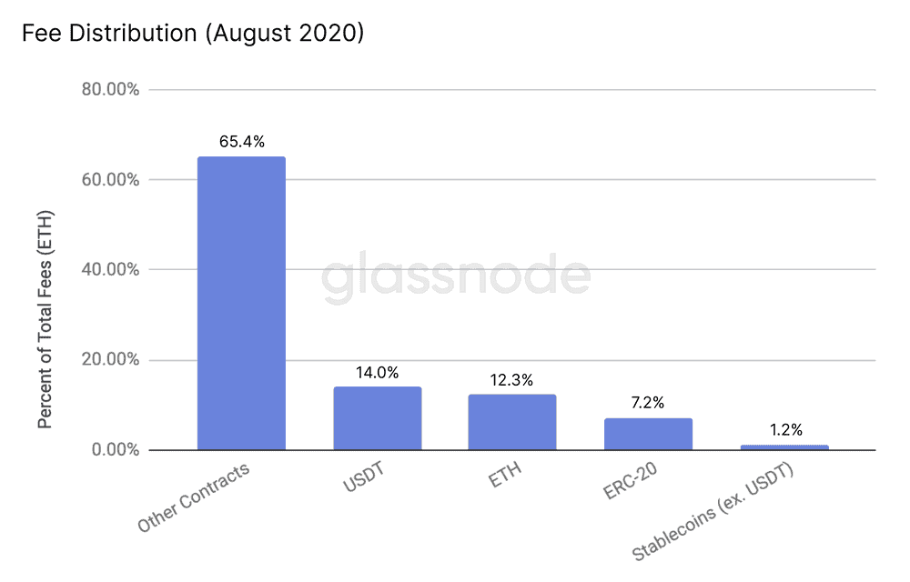 Ethereum Transaction Fees Distribution August 2020, Source: Glassnode