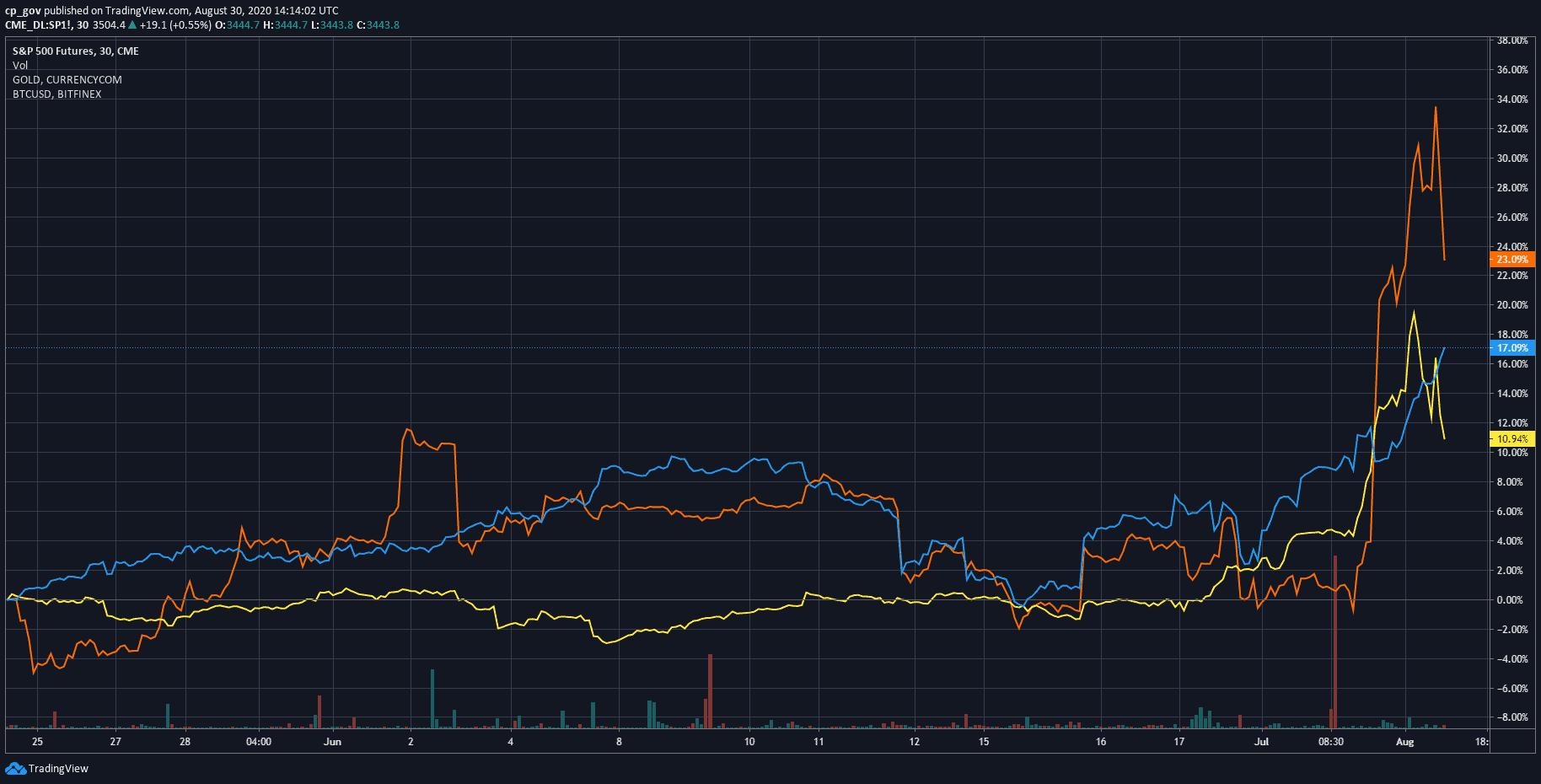 correlation_btc_gold_sp_aug30-min