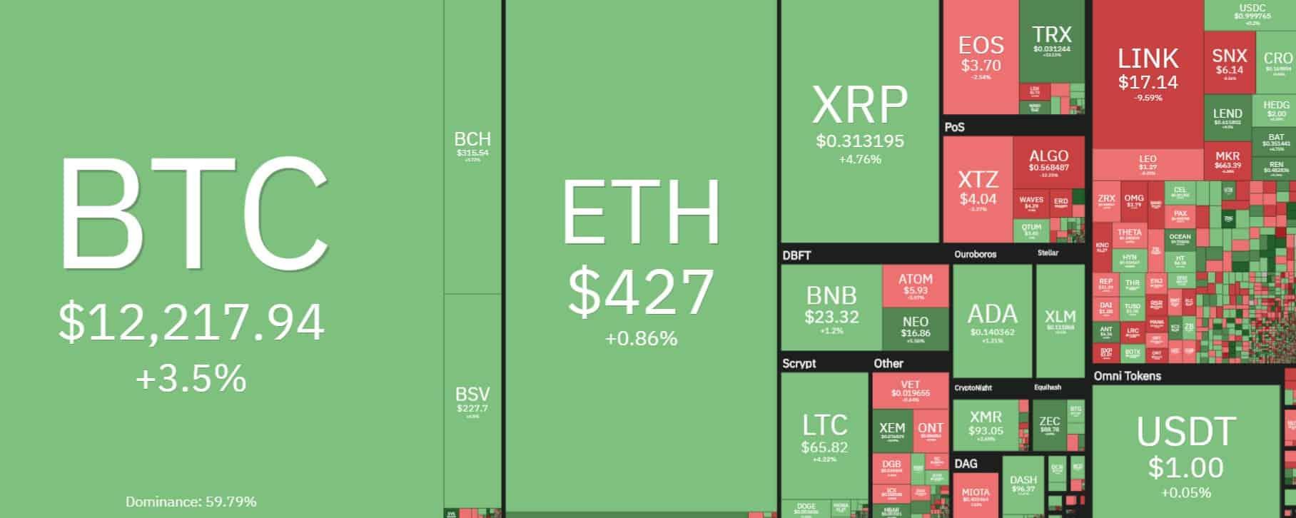 crypto_market_heat_map