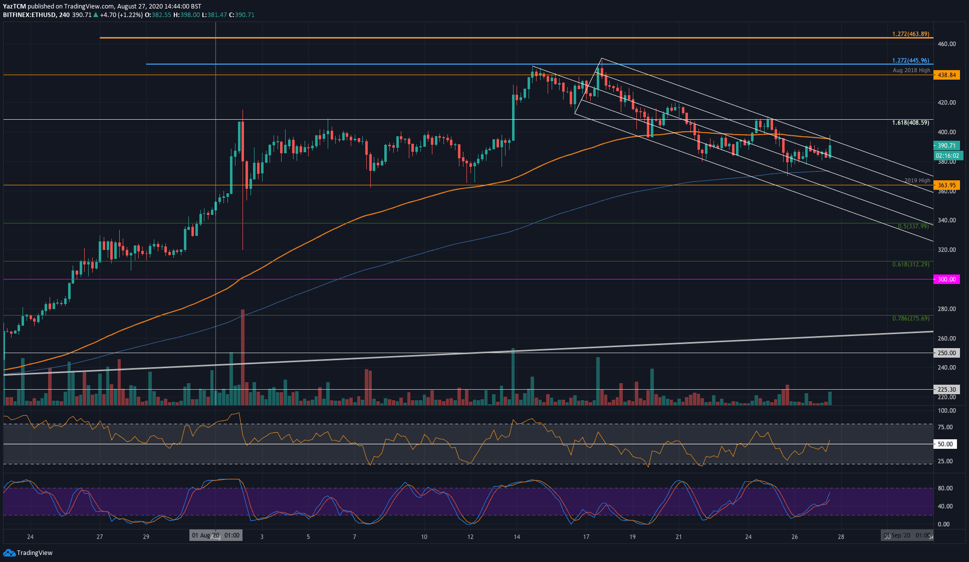 ethusd-4hr-aug27