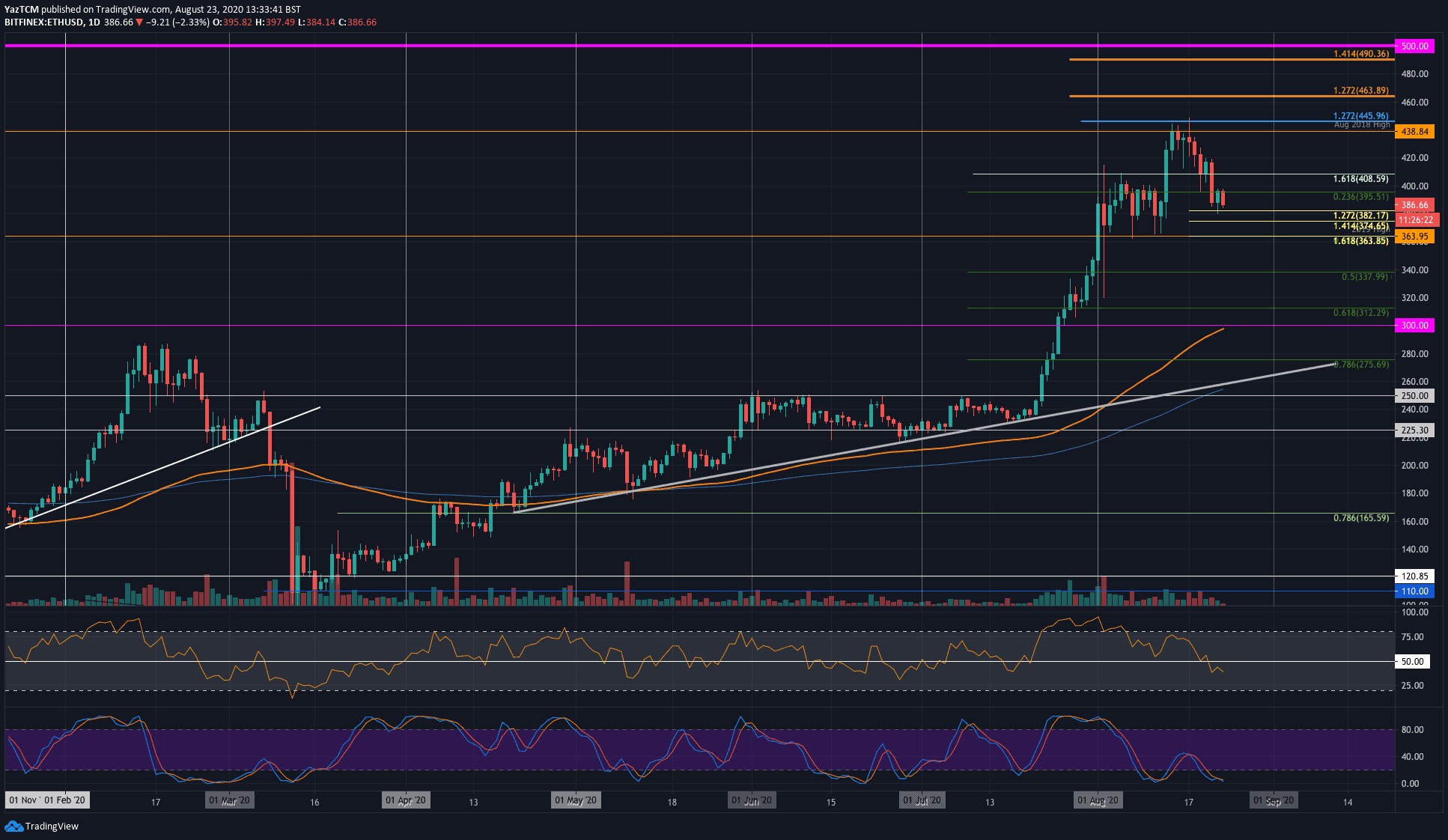 ETH Price Analysis: Ethereum Struggles To Maintain $380 Before Further Plunge
