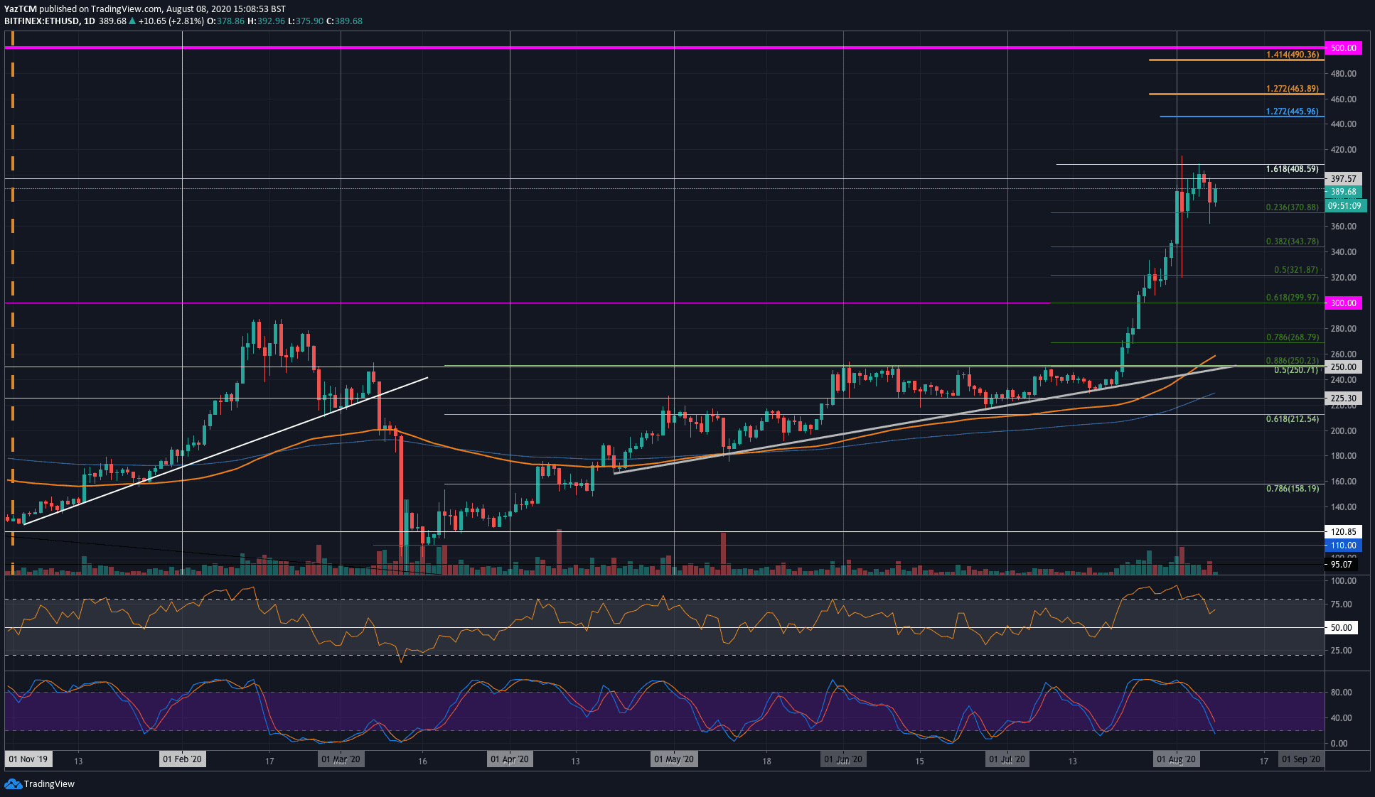 Following Today's Action Will ETH Finally Close Above $400? (Ethereum Price Analysis)