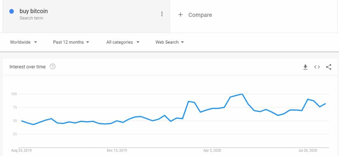 12-Month Buy Bitcoin Google Searches. Source: Google Trends