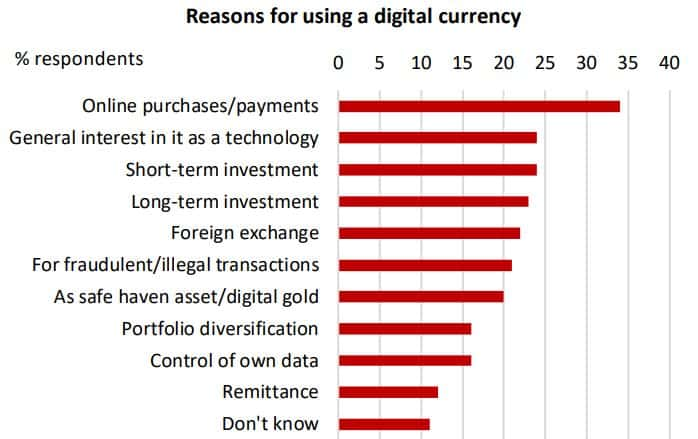 Poll About Cryptocurrency Usage. Source: DBS
