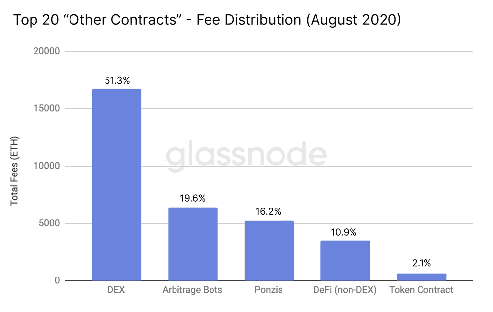 Ethereum-Based Arbitrage Bots Contributed 20 Percent of Gas Fees, Source: Glassnode