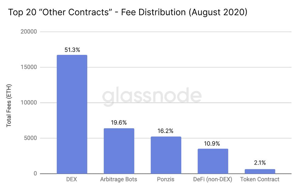 Bot Arbitrase Berbasis Ethereum Menyumbang 20 Persen dari Biaya Gas, Sumber: Glassnode