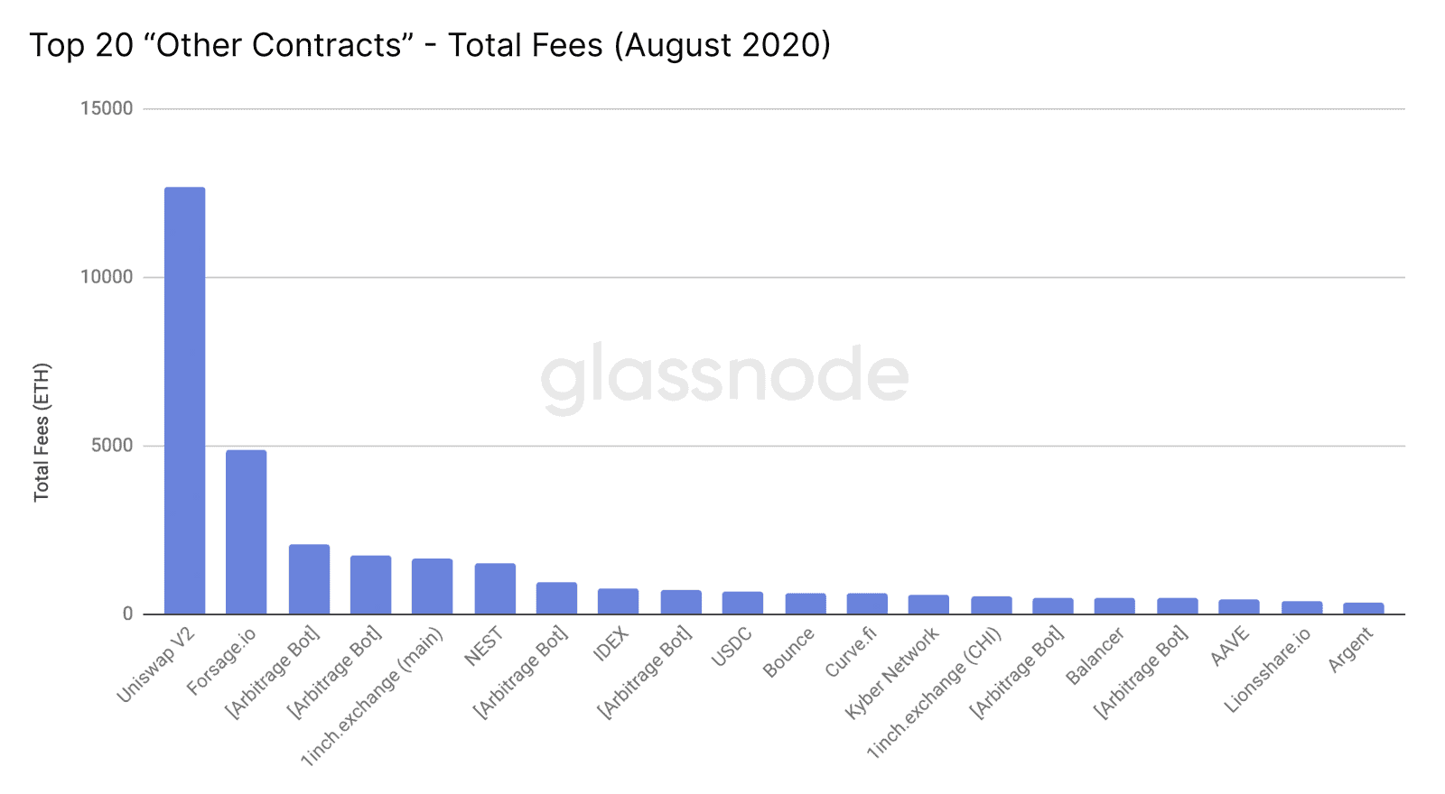 Uniswap Leads DeFi Applications in 'Gas Guzzling', Source: Glassnode