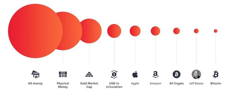 bitcoin market cap vs gold