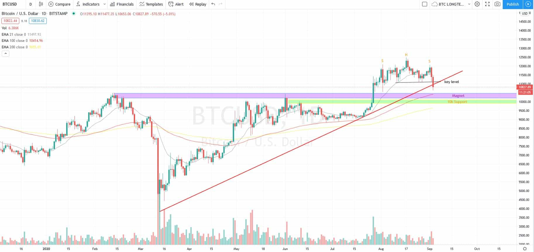 BTC/USD Chart. Source: Twitter