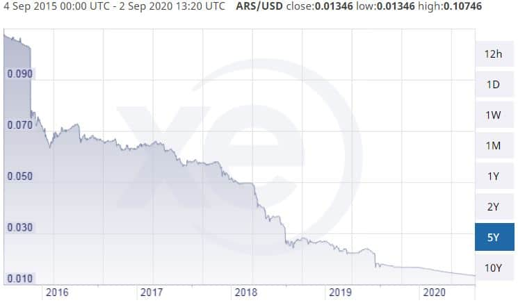ARS/USD 5-Year Chart. Source: XE.com