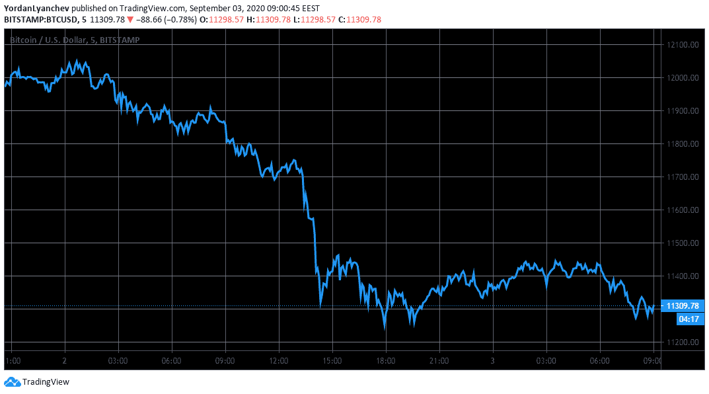 Kripto para piyasaları kan banyosunda - Düşüş ne zaman sona erecek?