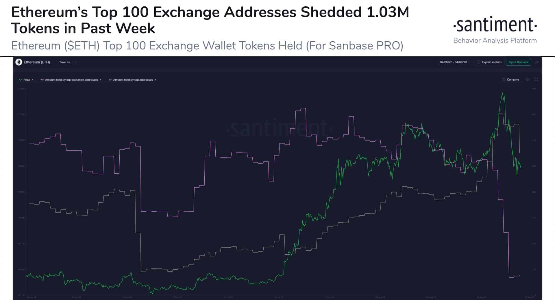 ETH Exchange Addresses Sell-Off ETH Tokens Ahead of Price Dump. Source: Santiment