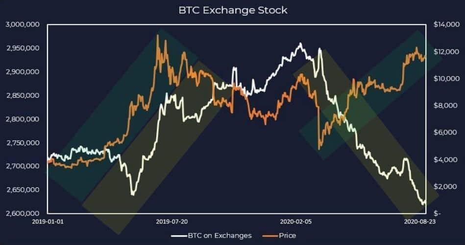 Bitcoin Price/Bitcoin Stock On Exchanges. Source: DigitalDelphi