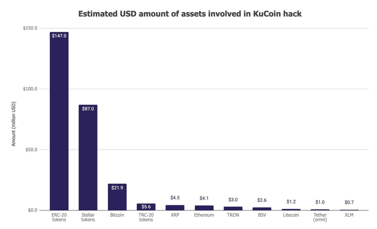 Funds Stolen From KuCoin. Source: Twitter