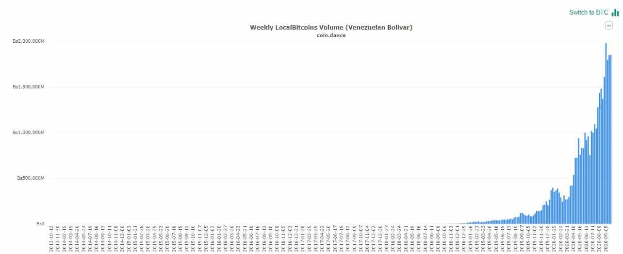 Bitcoin P2P Trading Volume LocalBitcoins. Source: coin.dance