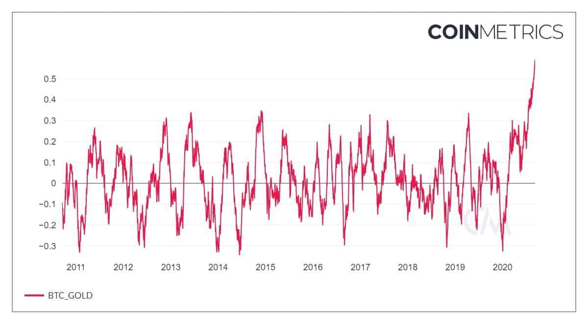 Bitcoin/Gold 60-day Correlation. Source: CoinMetrics