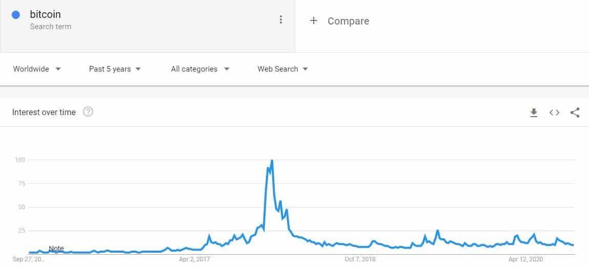 """Google Tìm kiếm Quy mô 5 năm của """"Bitcoin"""". Nguồn: Google Xu hướng"""