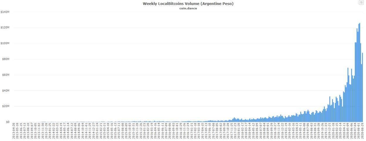 Bitcoin P2P Trading Volume In Argentina (LocalBitcoins). Source: coin.dance