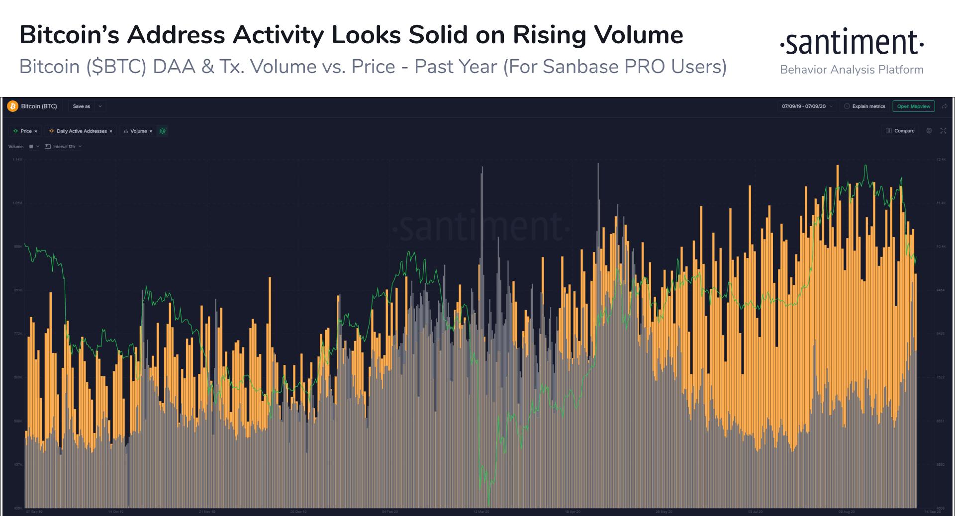 Bitcoin Active Addresses/Volume. Source: Santiment