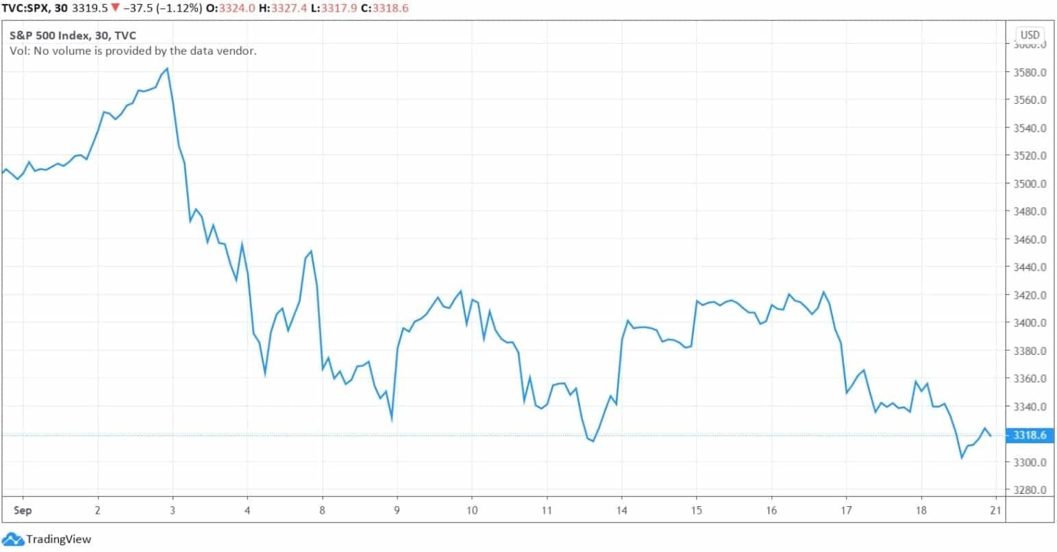 S&P500_tradingview