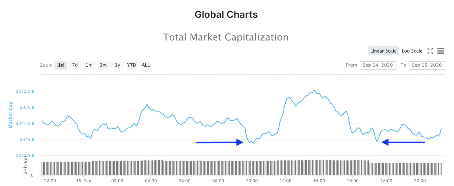 Crypto market capital